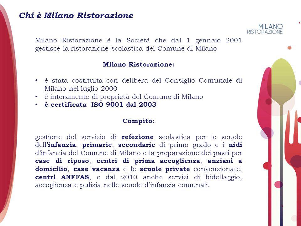 Chi è Milano Ristorazione