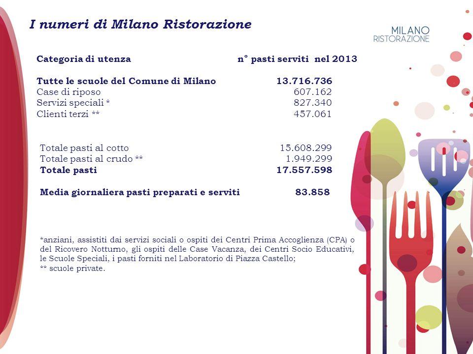 I numeri di Milano Ristorazione