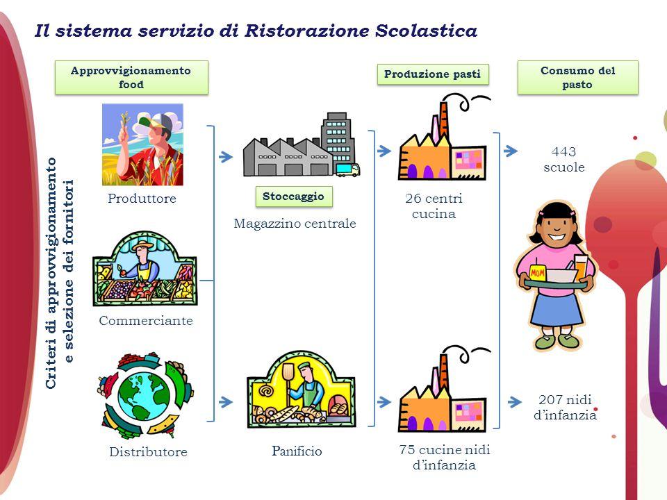 Il sistema servizio di Ristorazione Scolastica