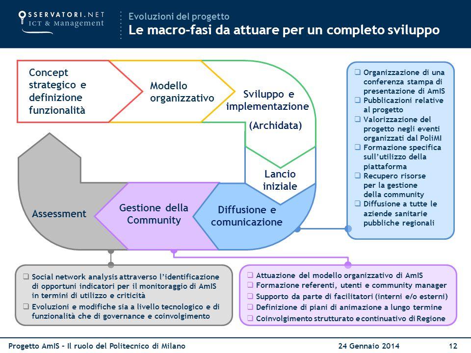 Concept strategico e definizione funzionalità Modello organizzativo