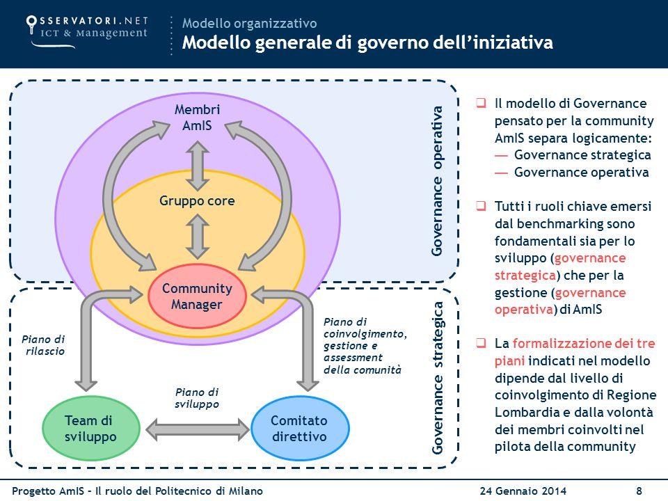 Governance strategica