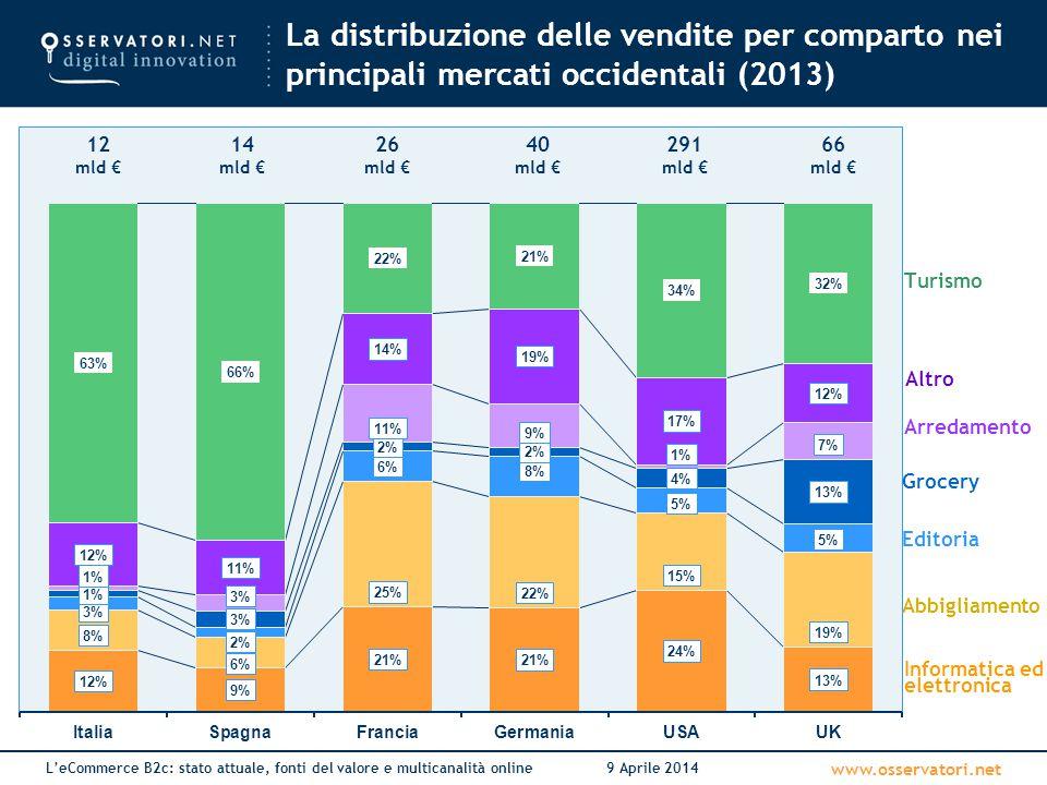 La distribuzione delle vendite per comparto nei principali mercati occidentali (2013)