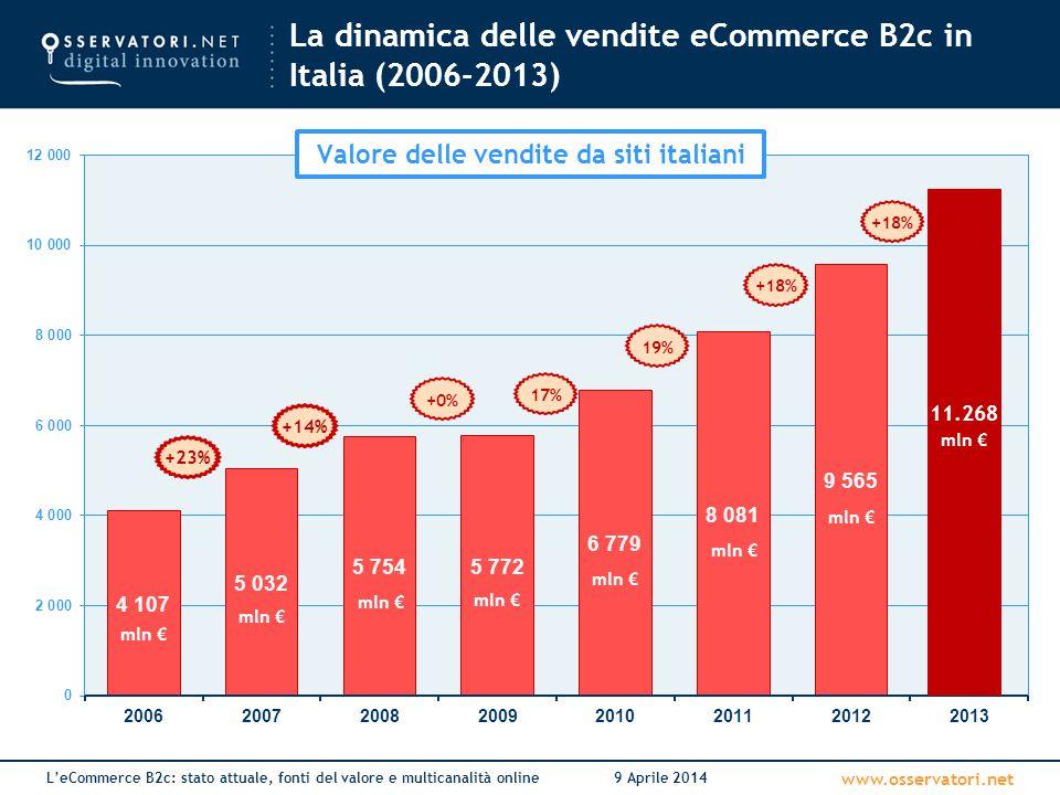 La dinamica delle vendite eCommerce B2c in Italia (2006-2013)
