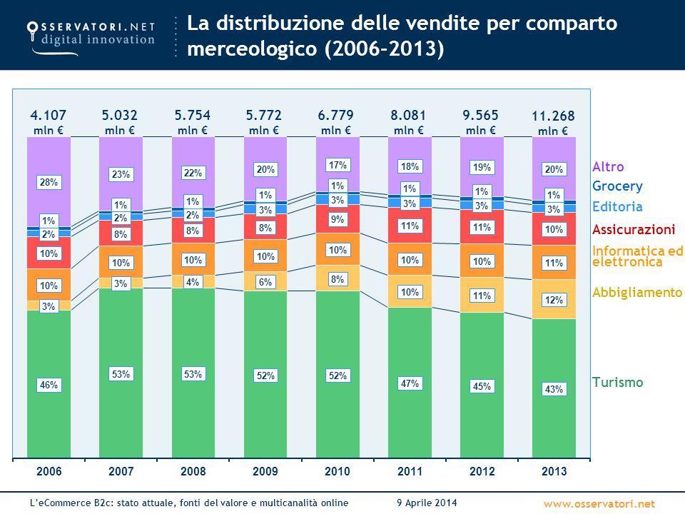 La distribuzione delle vendite per comparto merceologico (2006-2013)