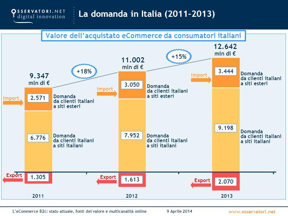 La domanda in Italia (2011-2013)