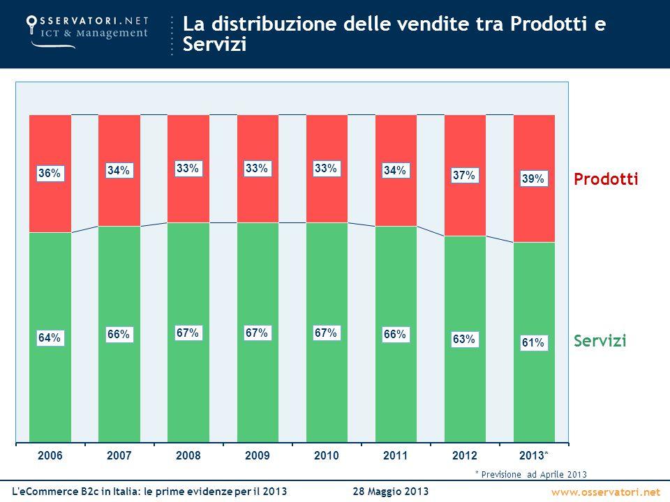La distribuzione delle vendite tra Prodotti e Servizi