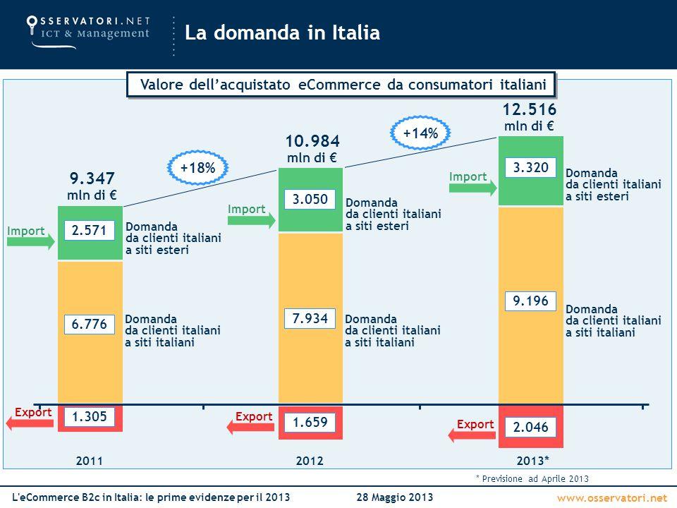 Valore dell'acquistato eCommerce da consumatori italiani