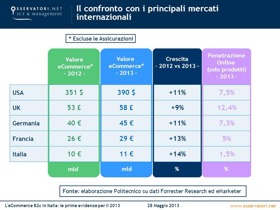 Il confronto con i principali mercati internazionali