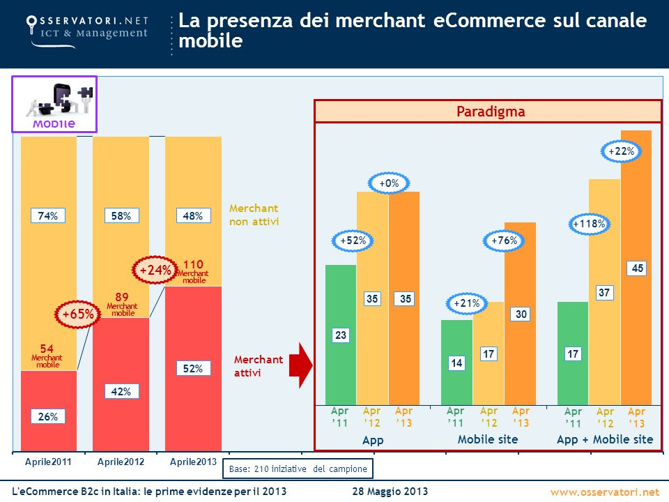 La presenza dei merchant eCommerce sul canale mobile