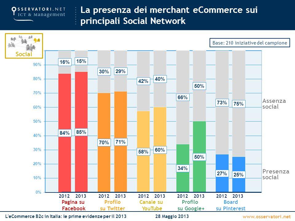 La presenza dei merchant eCommerce sui principali Social Network
