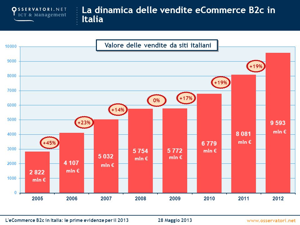 La dinamica delle vendite eCommerce B2c in Italia