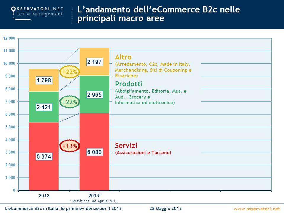 L'andamento dell'eCommerce B2c nelle principali macro aree
