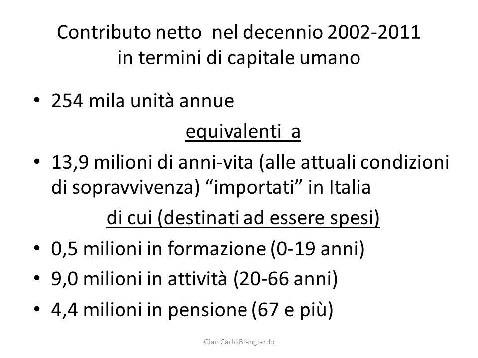 Contributo netto nel decennio 2002-2011 in termini di capitale umano