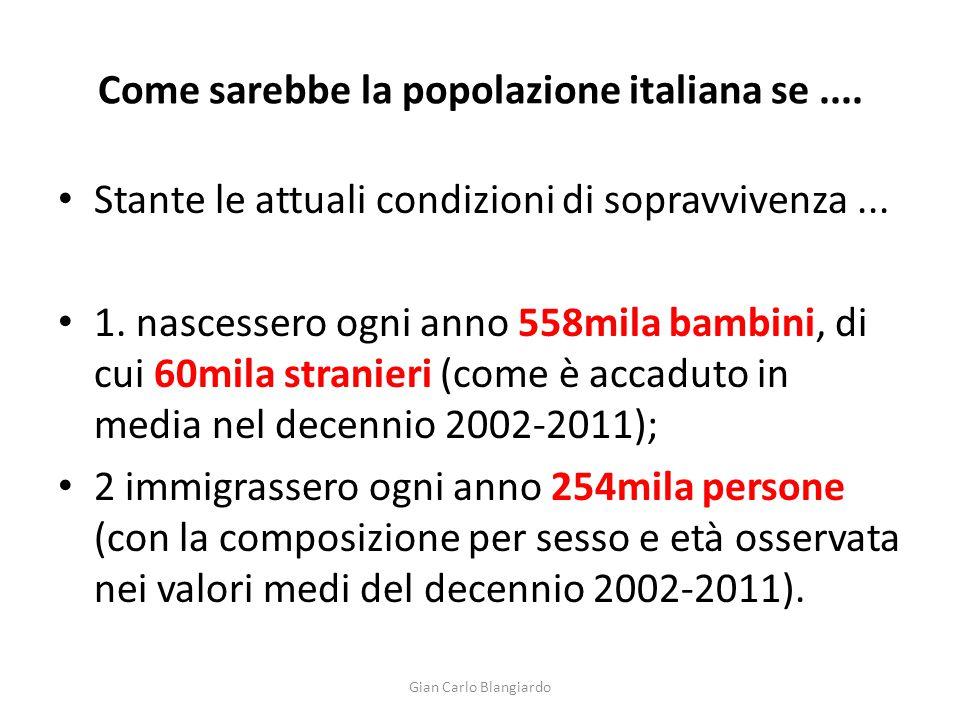 Come sarebbe la popolazione italiana se ....
