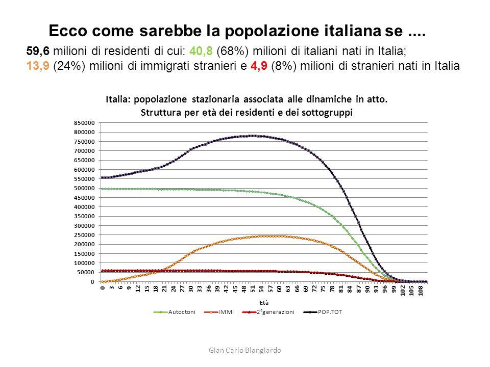 Ecco come sarebbe la popolazione italiana se ....