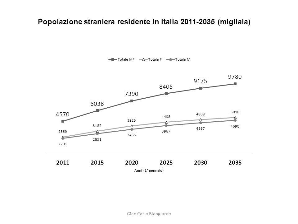 Popolazione straniera residente in Italia 2011-2035 (migliaia)