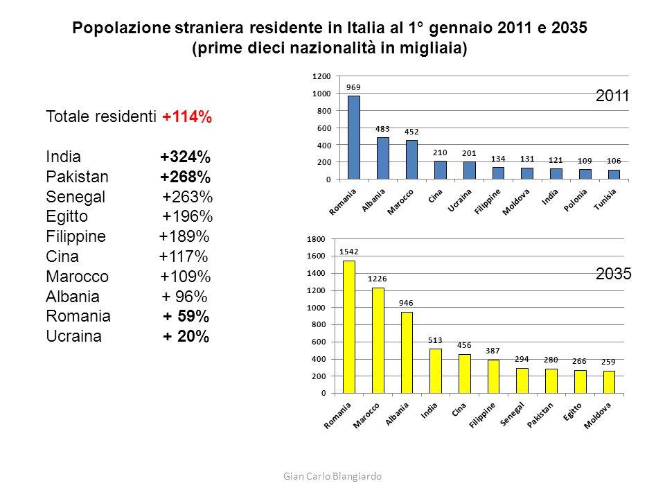 Popolazione straniera residente in Italia al 1° gennaio 2011 e 2035 (prime dieci nazionalità in migliaia)