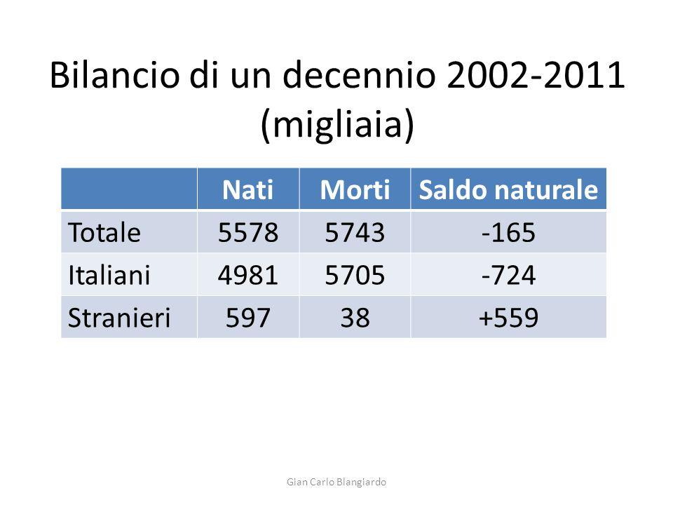 Bilancio di un decennio 2002-2011 (migliaia)