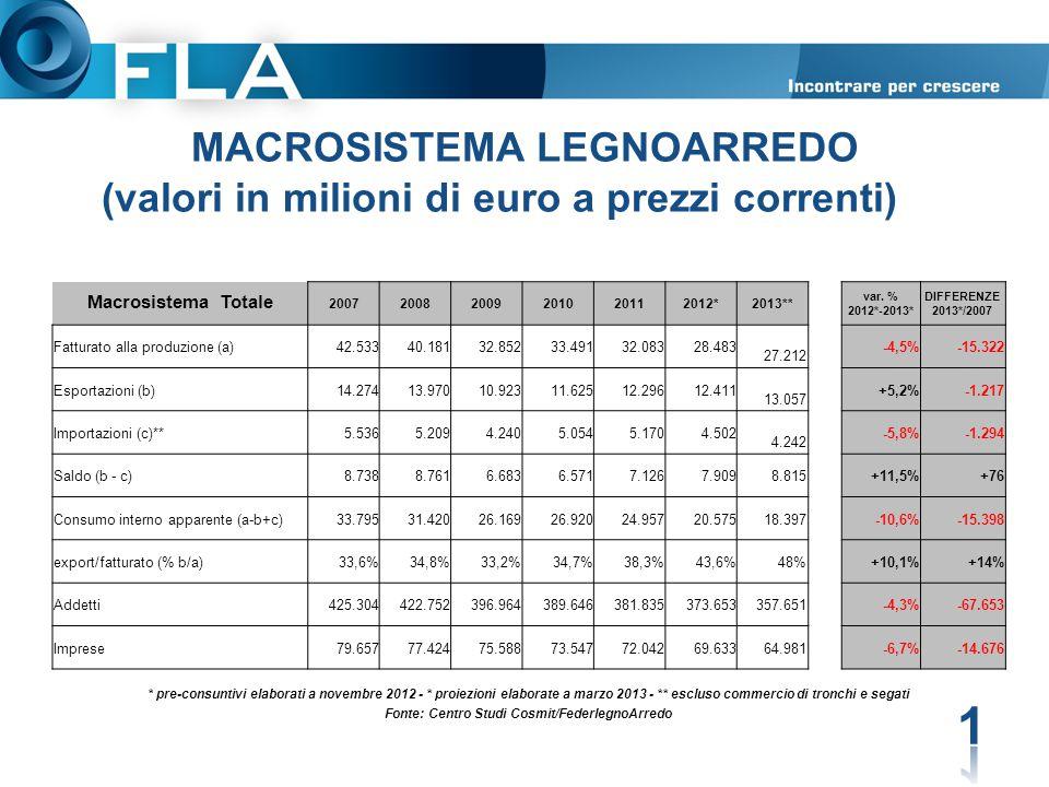 MACROSISTEMA LEGNOARREDO (valori in milioni di euro a prezzi correnti)