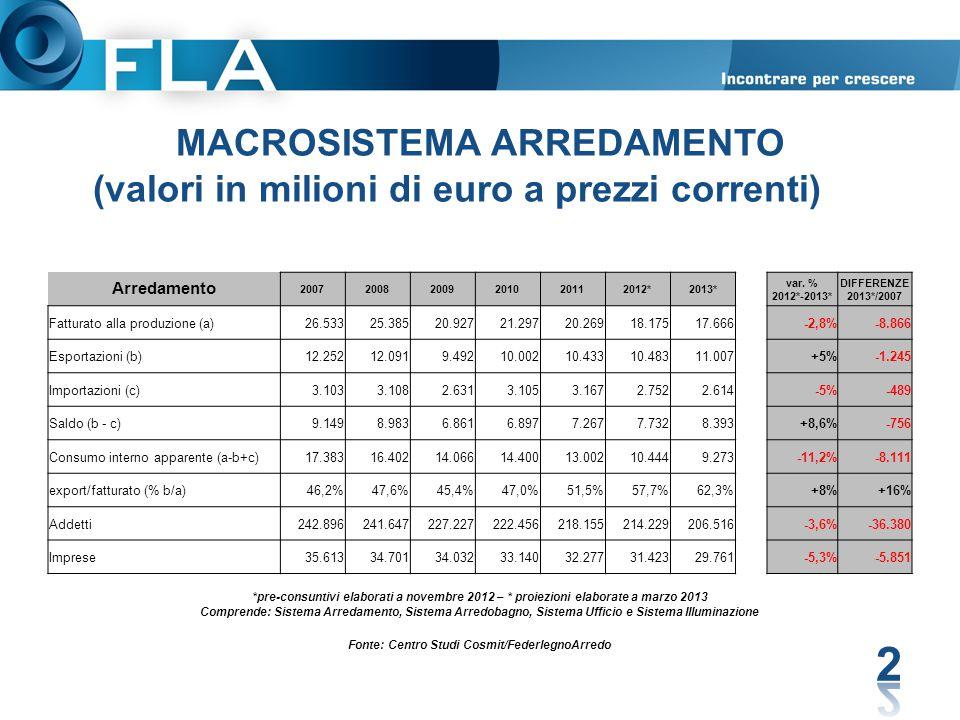 MACROSISTEMA ARREDAMENTO (valori in milioni di euro a prezzi correnti)