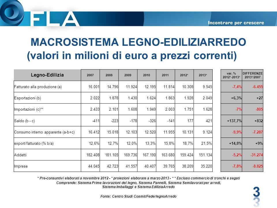 MACROSISTEMA LEGNO-EDILIZIARREDO (valori in milioni di euro a prezzi correnti)