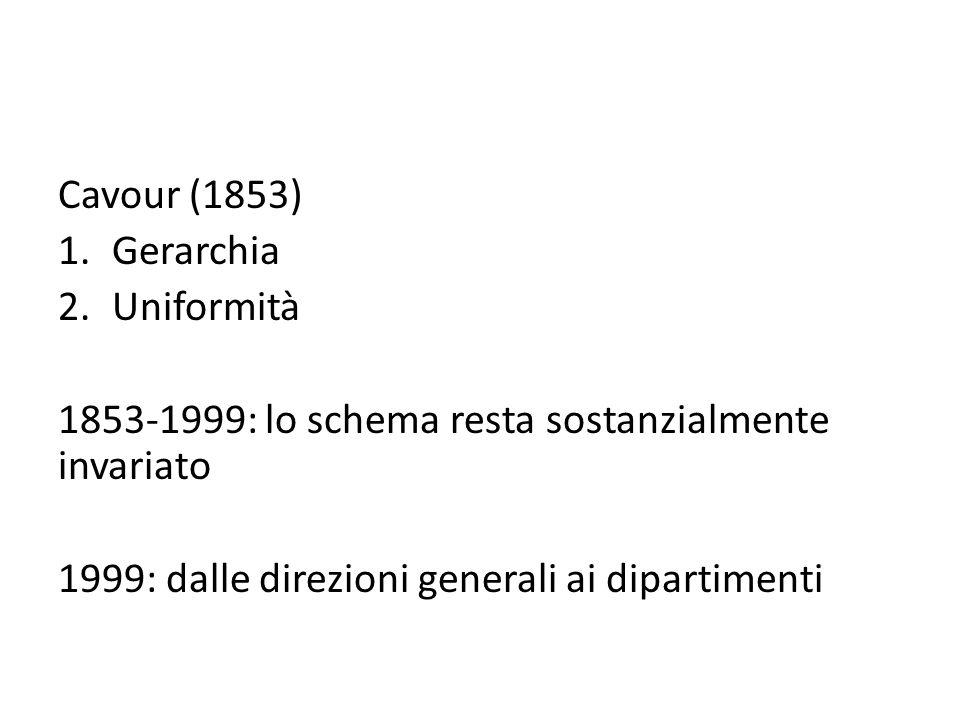 Cavour (1853) Gerarchia. Uniformità. 1853-1999: lo schema resta sostanzialmente invariato.