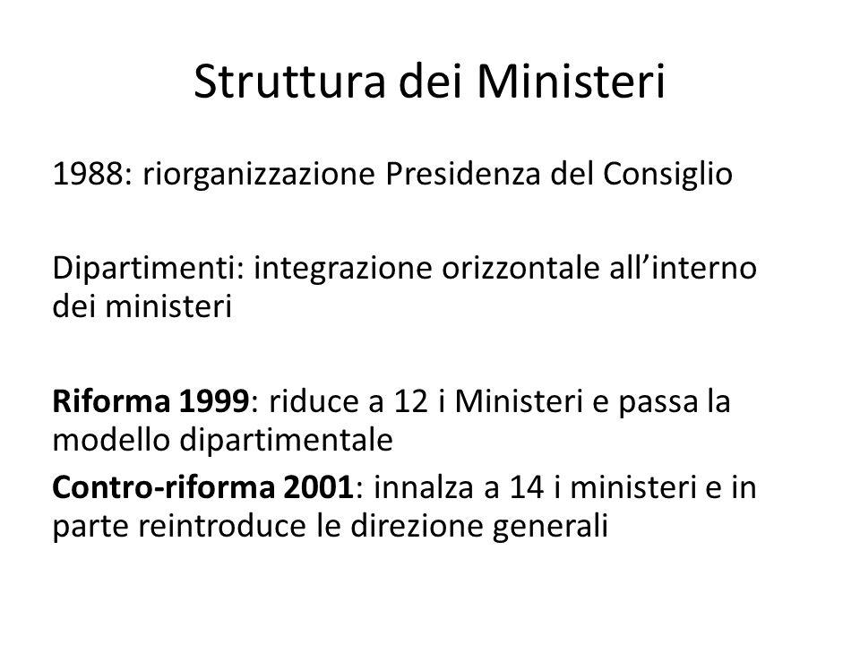 Struttura dei Ministeri