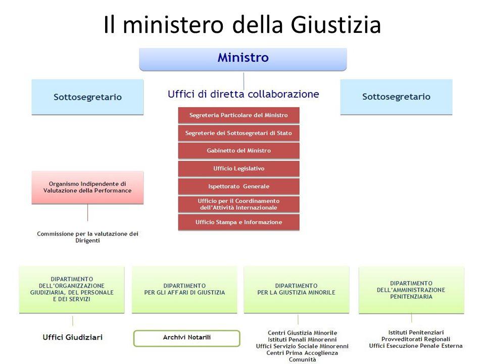 Il ministero della Giustizia