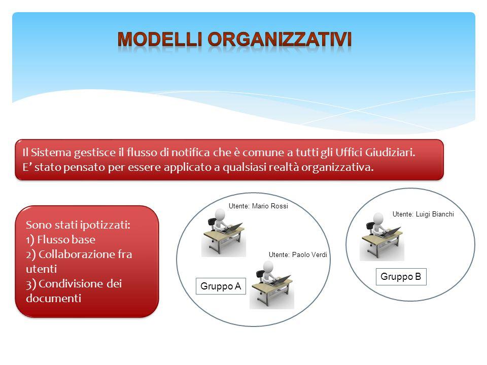 Modelli organizzativi