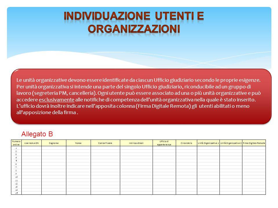 Individuazione Utenti e organizzazioni
