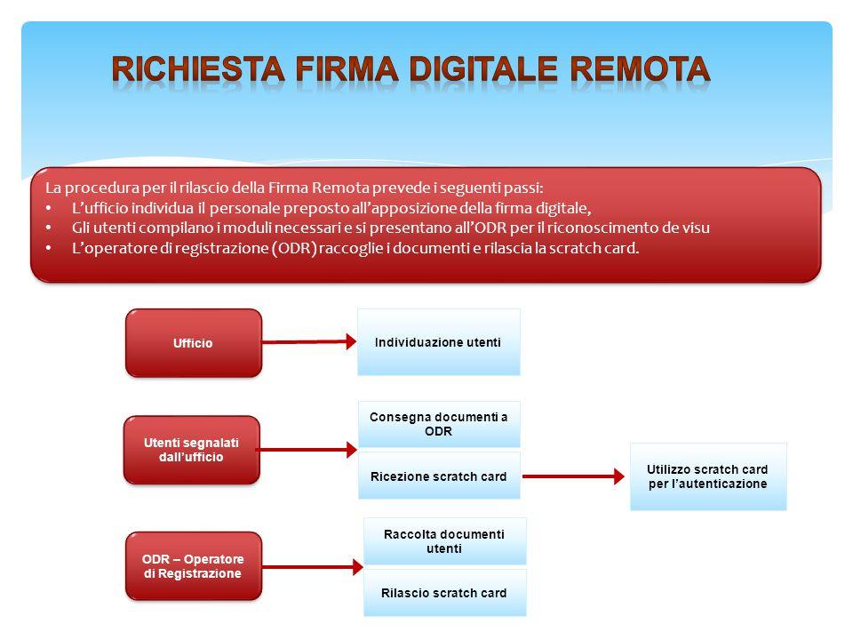 Richiesta Firma digitale remota