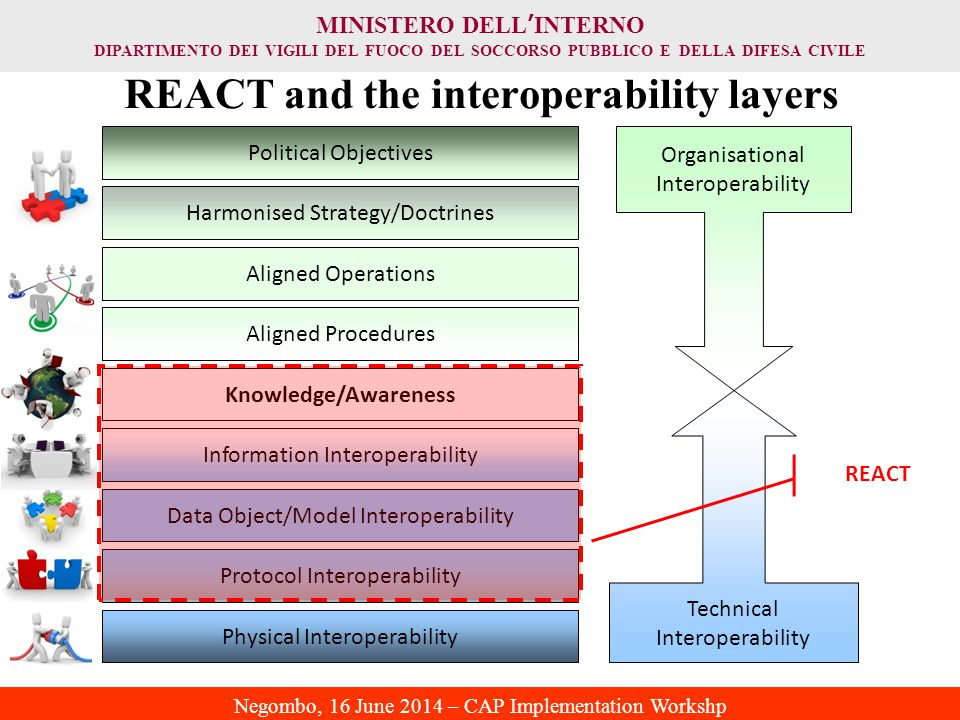 REACT and the interoperability layers