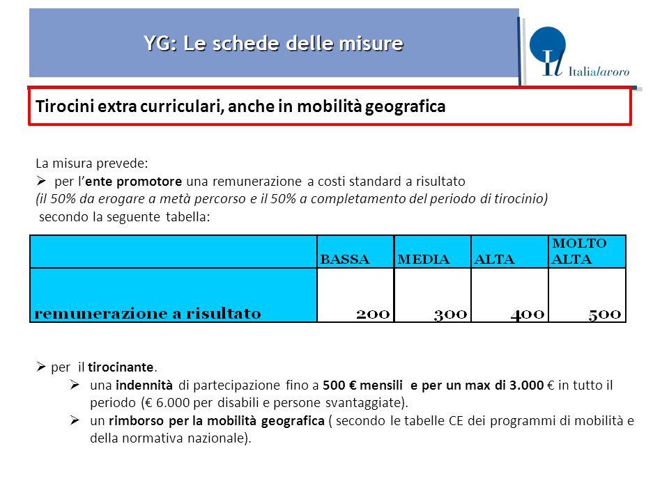 YG: Le schede delle misure