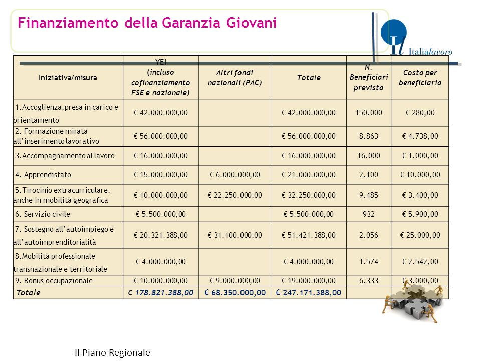 Finanziamento della Garanzia Giovani