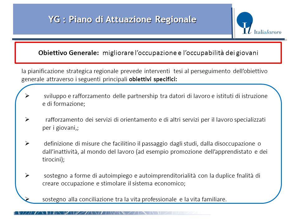 YG : Piano di Attuazione Regionale