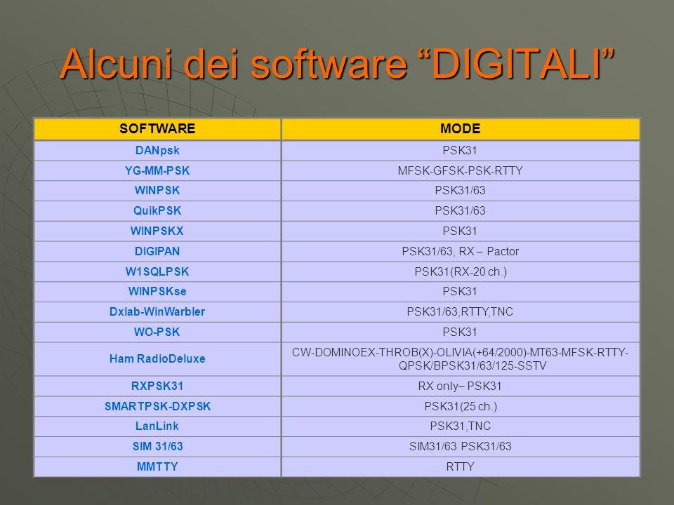 Alcuni dei software DIGITALI