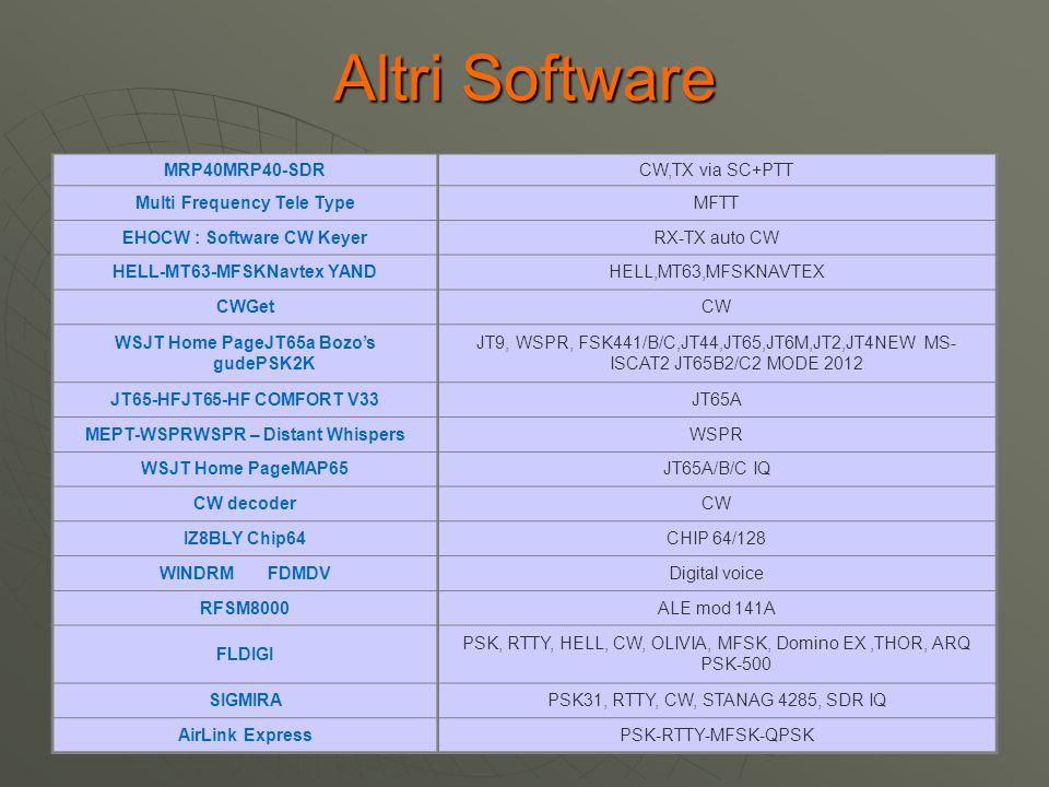 Altri Software MRP40MRP40-SDR CW,TX via SC+PTT
