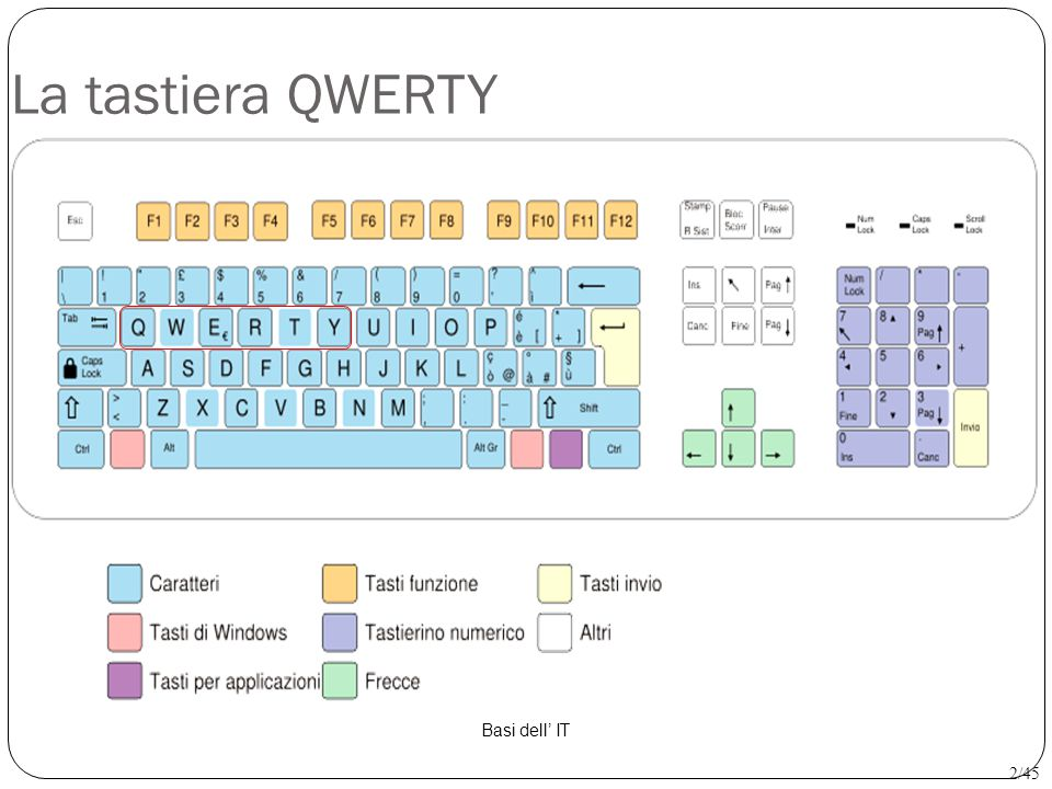 La tastiera QWERTY Basi dell' IT 2/45