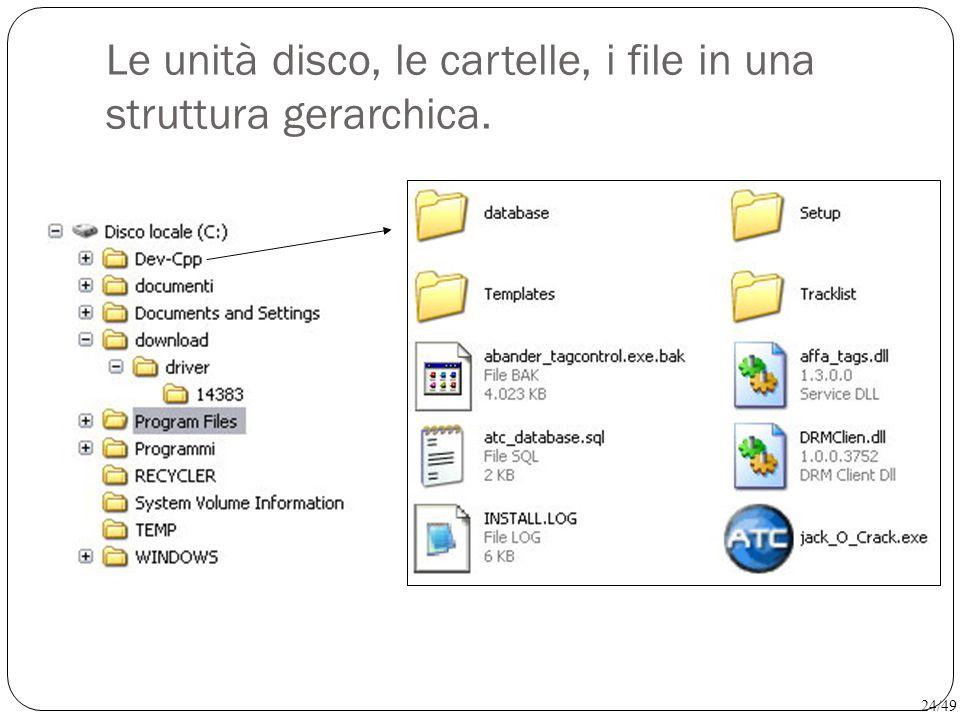 Le unità disco, le cartelle, i file in una struttura gerarchica.