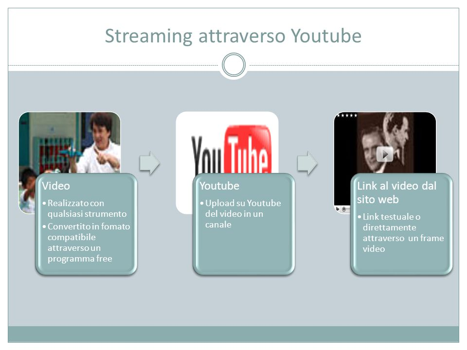 Streaming attraverso Youtube