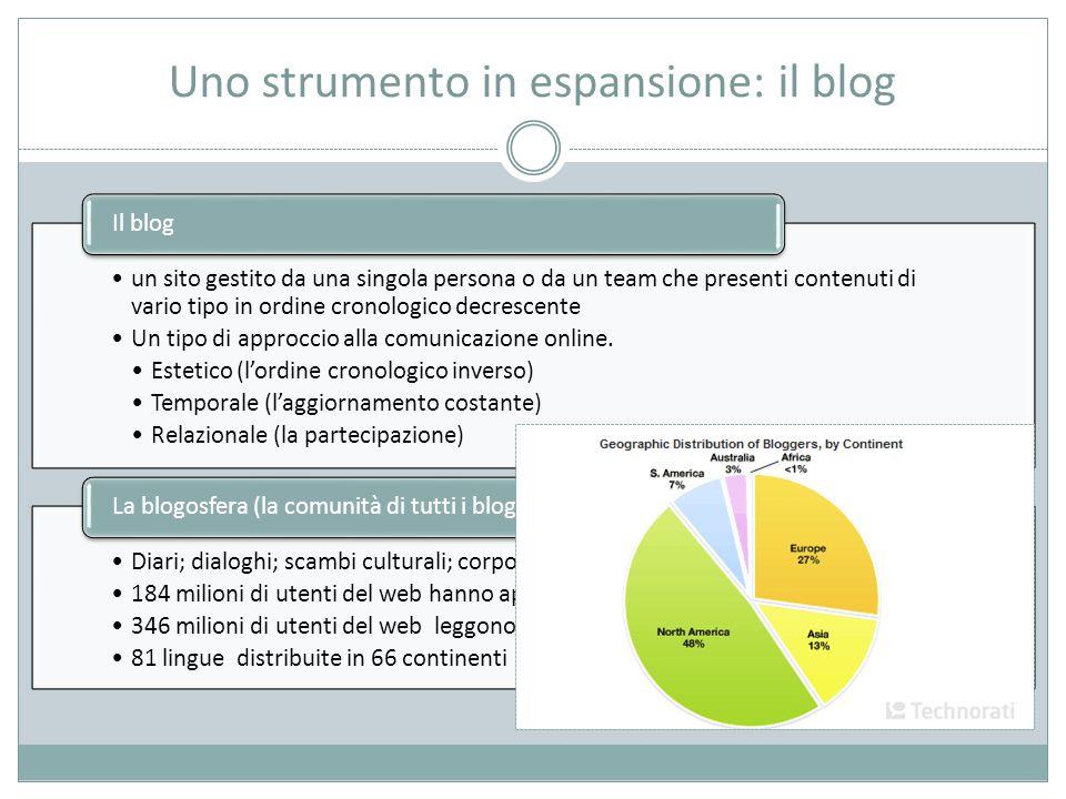 Uno strumento in espansione: il blog