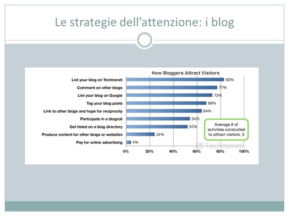 Le strategie dell'attenzione: i blog