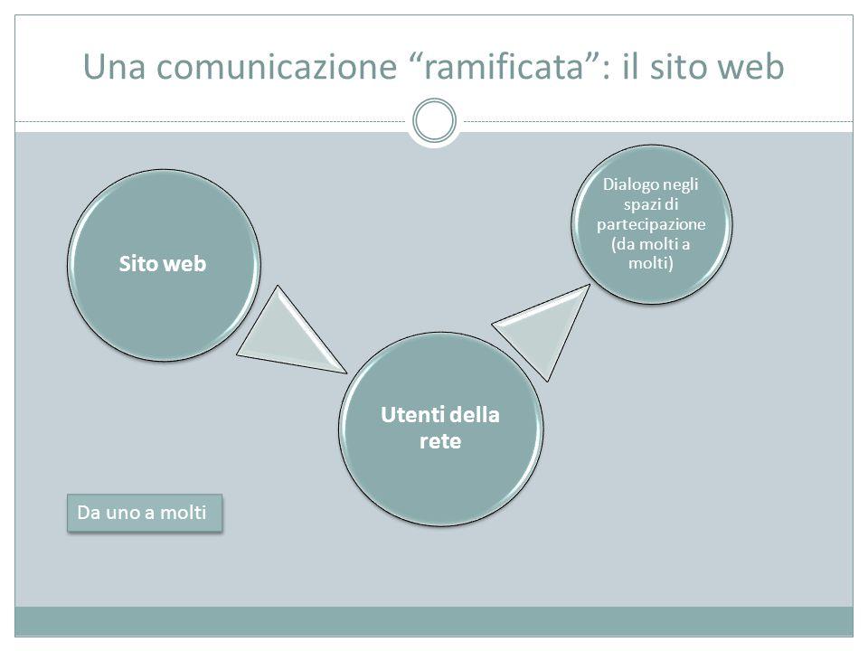 Una comunicazione ramificata : il sito web