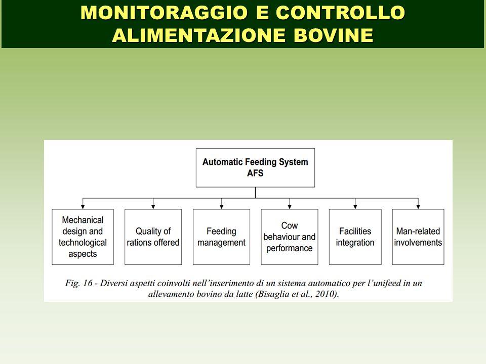 MONITORAGGIO E CONTROLLO ALIMENTAZIONE BOVINE