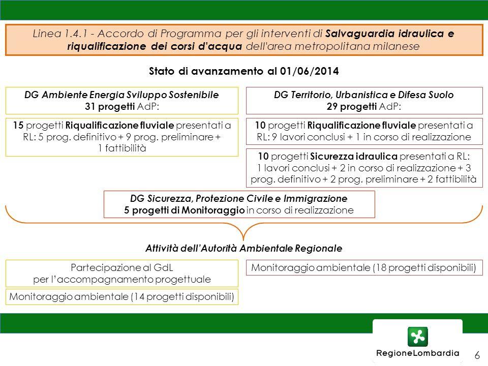 Stato di avanzamento al 01/06/2014