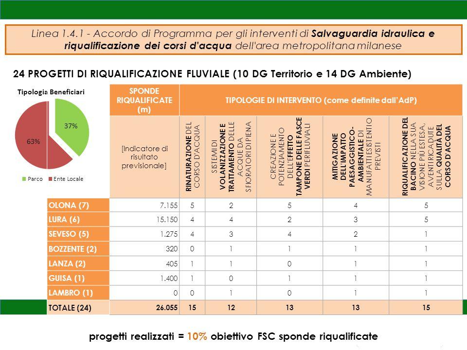 progetti realizzati = 10% obiettivo FSC sponde riqualificate