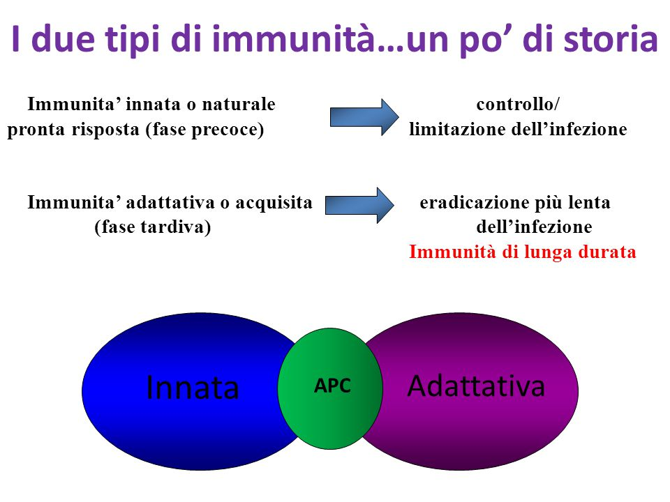 I due tipi di immunità…un po' di storia
