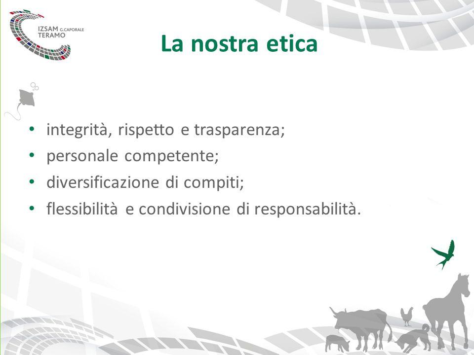 La nostra etica integrità, rispetto e trasparenza;
