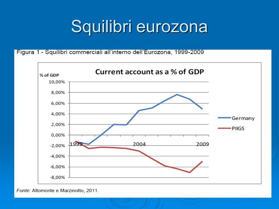 Squilibri eurozona