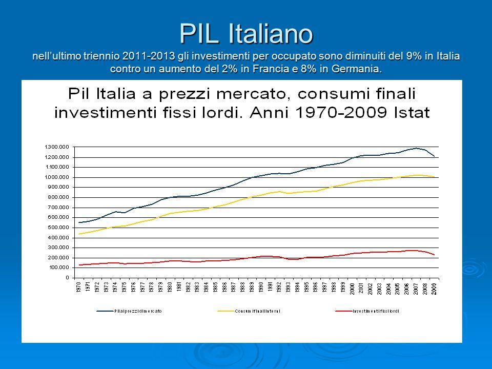 PIL Italiano nell'ultimo triennio 2011-2013 gli investimenti per occupato sono diminuiti del 9% in Italia contro un aumento del 2% in Francia e 8% in Germania.